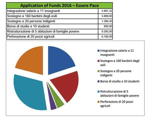 Application budget-EPA 2016